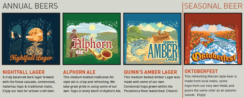 Beers Overview